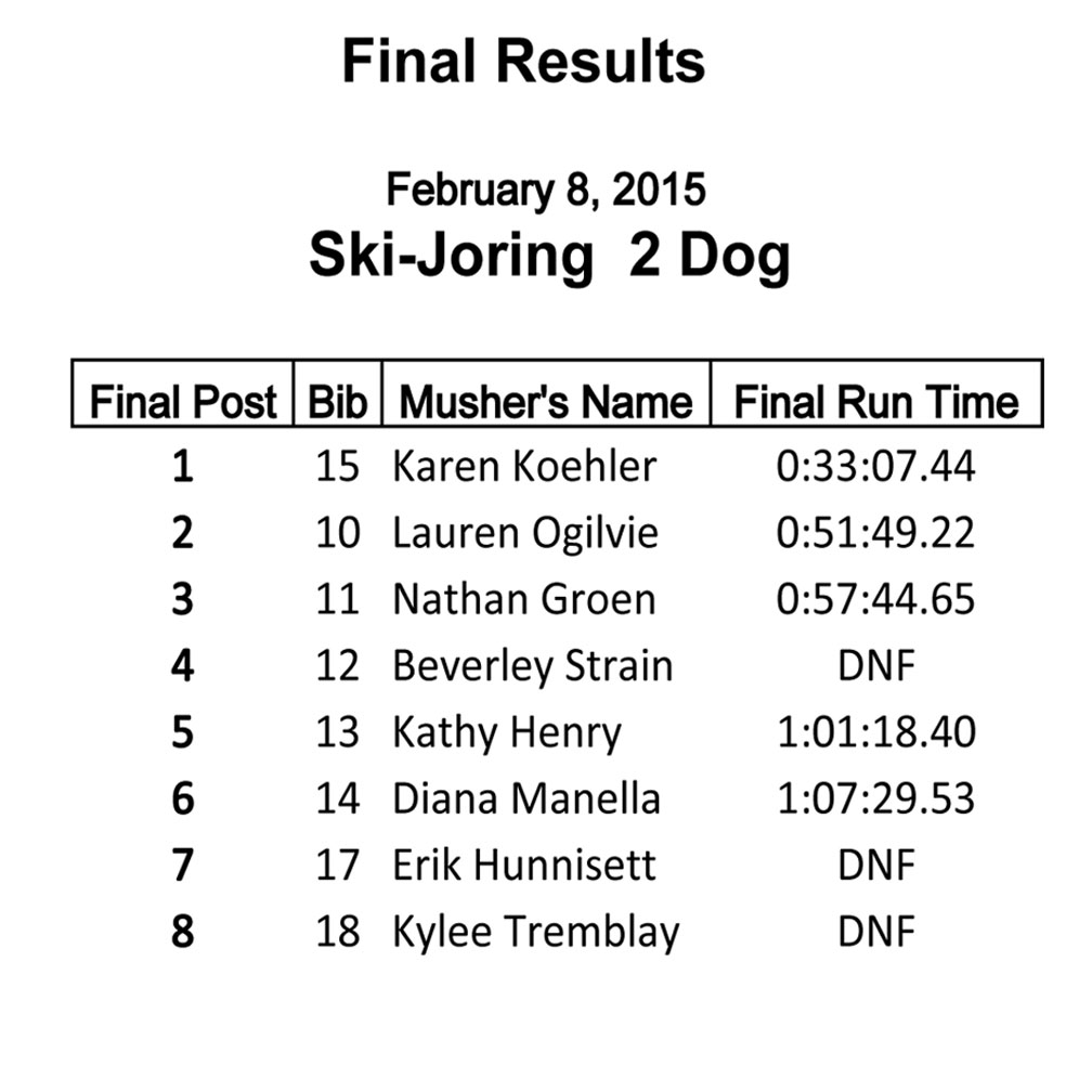 2 Dog Ski-joring Race Results Sunday