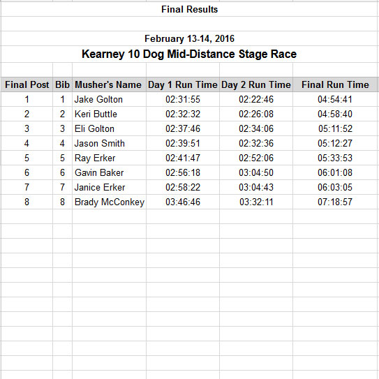 2016 Race Results