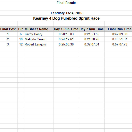 2016 4 dog purebred race results