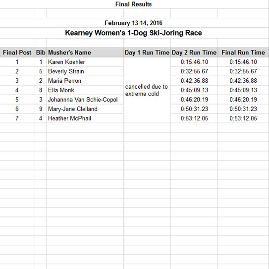 2016 womens 1 dog skijoring race results